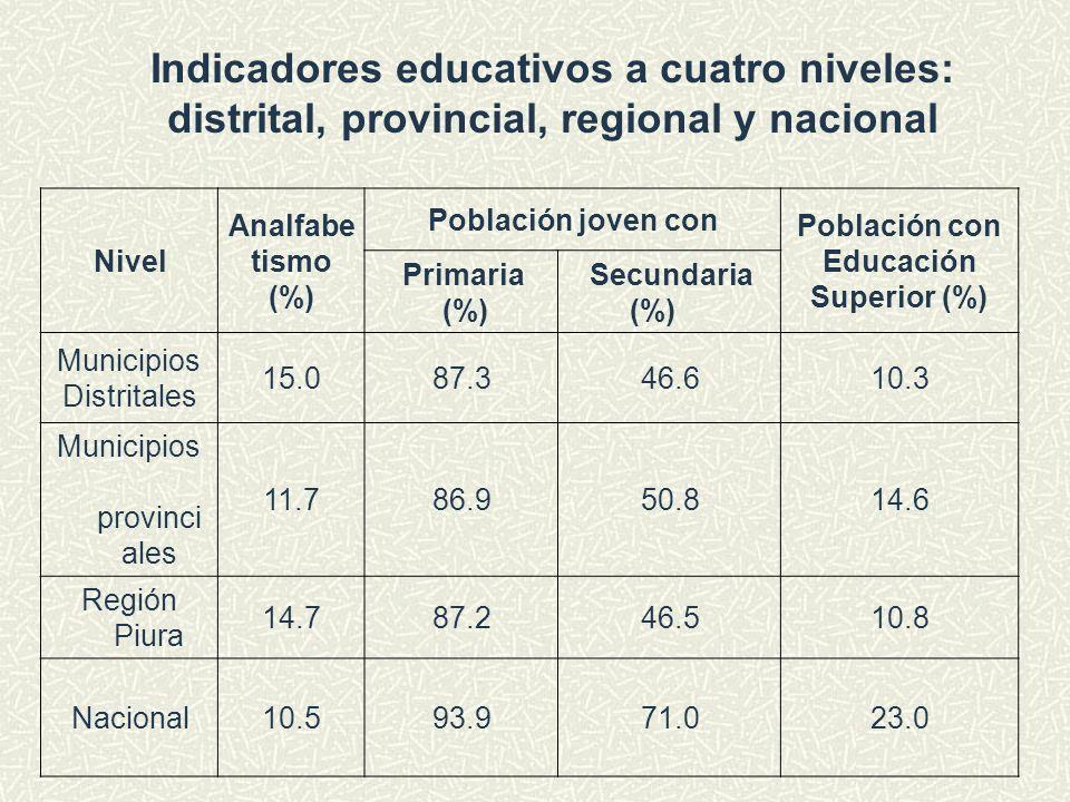 Indicadores educativos a cuatro niveles: distrital, provincial, regional y nacional Nivel Analfabe tismo (%) Población joven con Población con Educaci