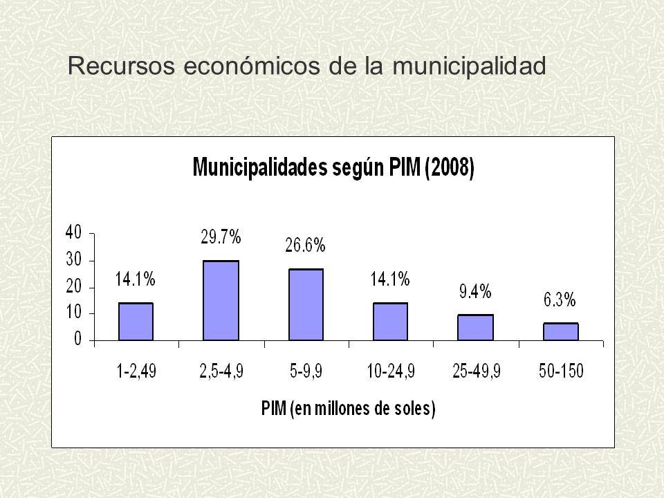 Recursos económicos de la municipalidad