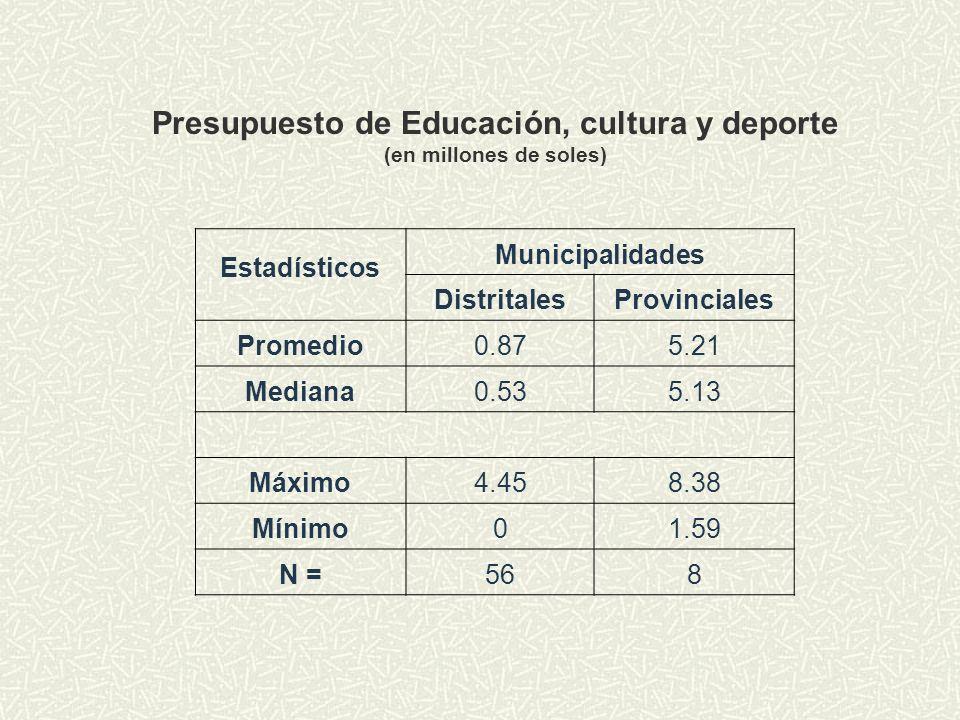 Presupuesto de Educación, cultura y deporte (en millones de soles) Estadísticos Municipalidades DistritalesProvinciales Promedio0.875.21 Mediana0.535.