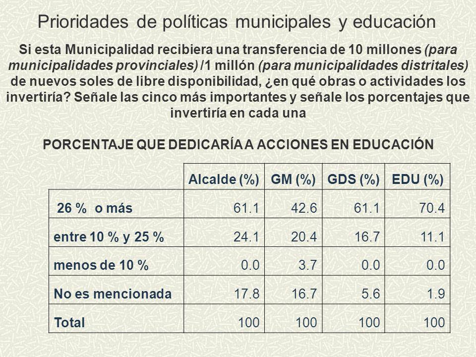 Alcalde (%)GM (%)GDS (%)EDU (%) 26 % o más61.142.661.170.4 entre 10 % y 25 %24.120.416.711.1 menos de 10 %0.03.70.0 No es mencionada17.816.75.61.9 Tot