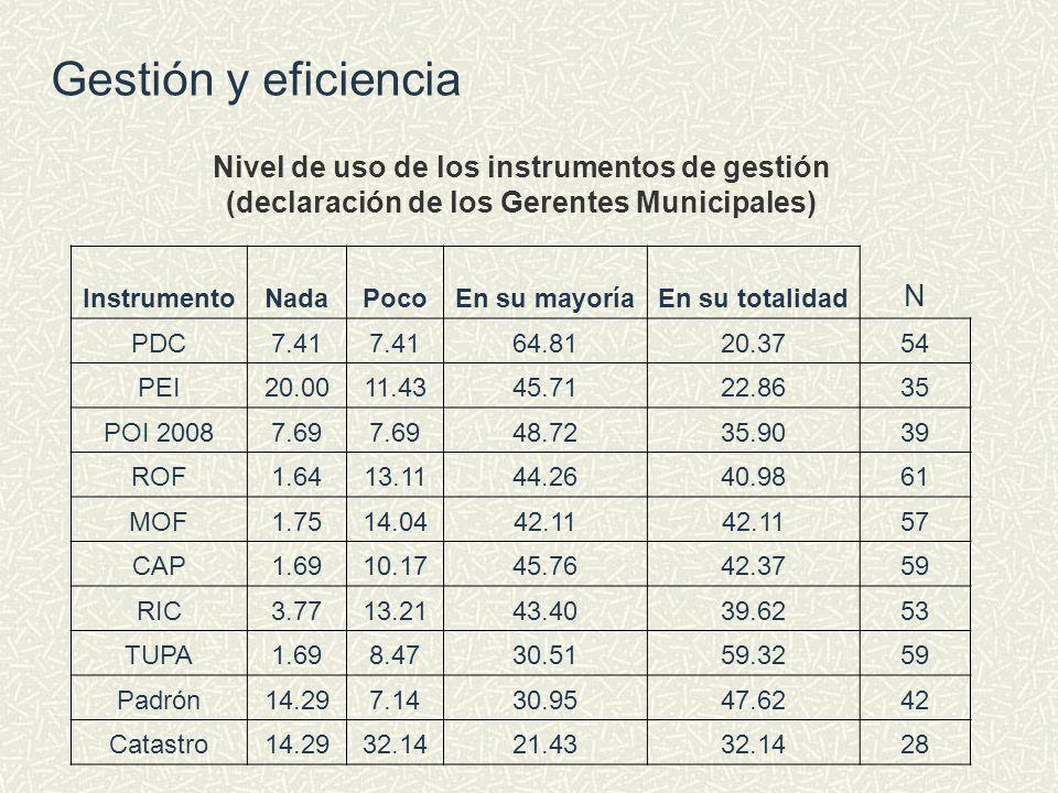 Nivel de uso de los instrumentos de gestión (declaración de los Gerentes Municipales) InstrumentoNadaPocoEn su mayoríaEn su totalidad N PDC7.41 64.812