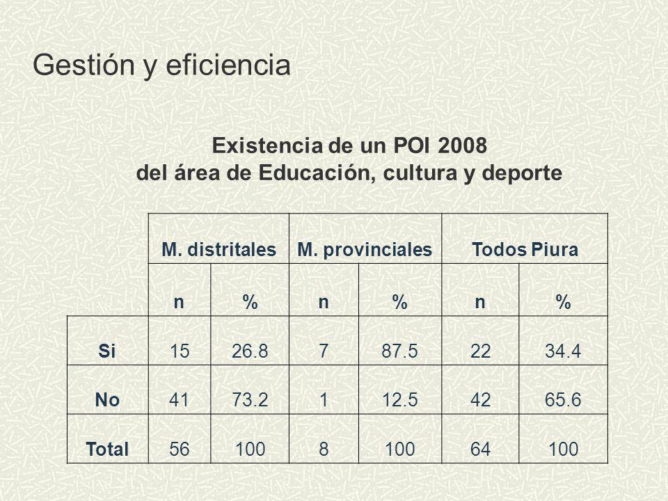 Existencia de un POI 2008 del área de Educación, cultura y deporte M. distritalesM. provincialesTodos Piura n%n%n% Si1526.8787.52234.4 No4173.2112.542