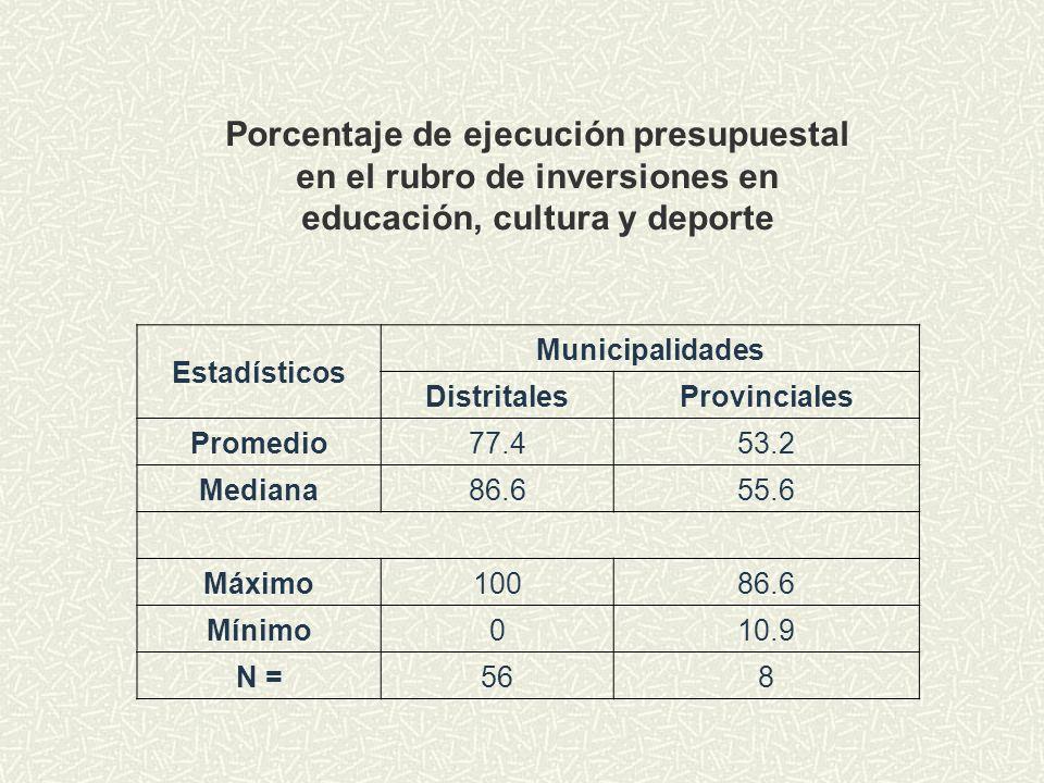 Porcentaje de ejecución presupuestal en el rubro de inversiones en educación, cultura y deporte Estadísticos Municipalidades DistritalesProvinciales P