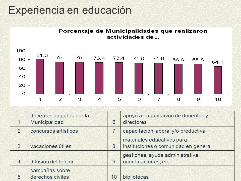 Experiencia en educación 1 docentes pagados por la Municipalidad6 apoyo a capacitación de docentes y directores 2concursos artísticos7capacitación lab