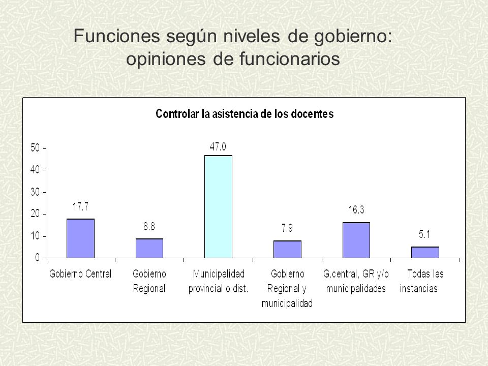 Funciones según niveles de gobierno: opiniones de funcionarios