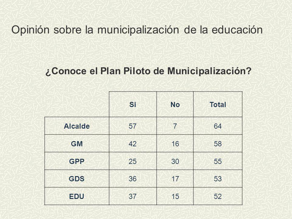 Opinión sobre la municipalización de la educación SiNoTotal Alcalde57764 GM421658 GPP253055 GDS361753 EDU371552 ¿Conoce el Plan Piloto de Municipaliza
