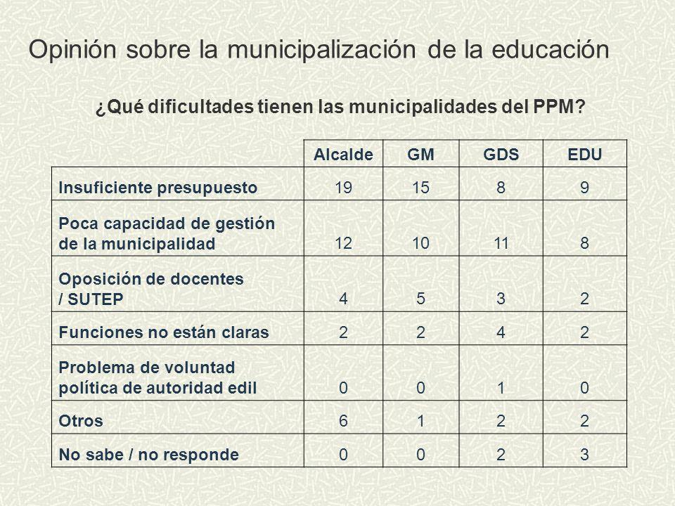 ¿Qué dificultades tienen las municipalidades del PPM? AlcaldeGMGDSEDU Insuficiente presupuesto191589 Poca capacidad de gestión de la municipalidad1210