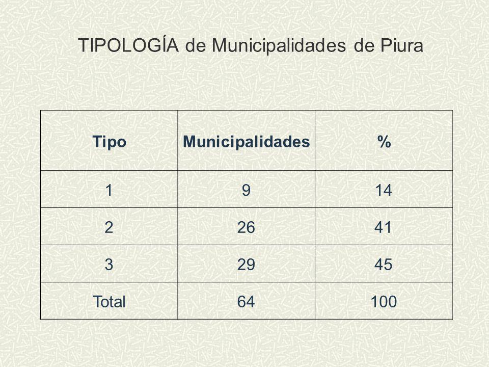 TIPOLOGÍA de Municipalidades de Piura TipoMunicipalidades% 1914 22641 32945 Total64100