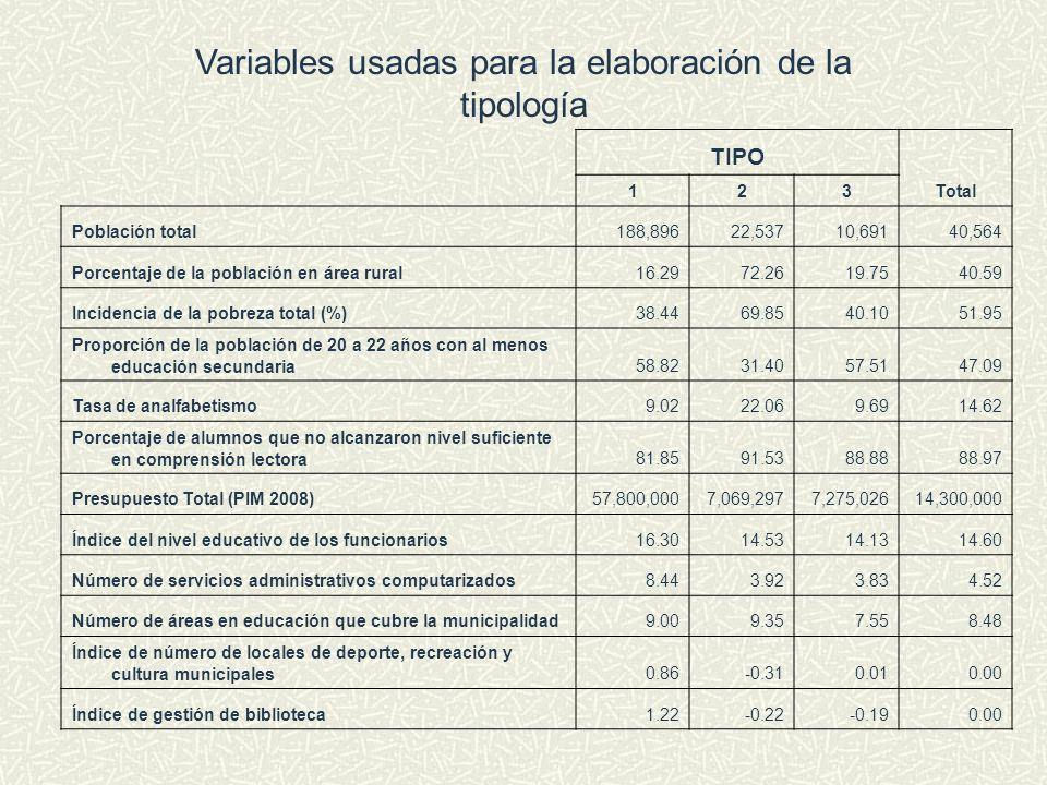 Variables usadas para la elaboración de la tipología TIPO Total 123 Población total188,89622,53710,69140,564 Porcentaje de la población en área rural1