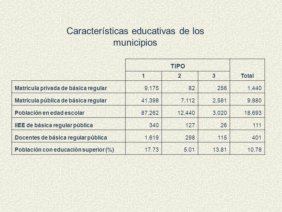 Características educativas de los municipios TIPO Total 123 Matrícula privada de básica regular9,175822561,440 Matrícula pública de básica regular41,3