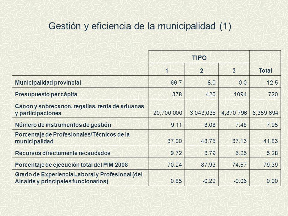 Gestión y eficiencia de la municipalidad (1) TIPO Total 123 Municipalidad provincial66.78.00.012.5 Presupuesto per cápita3784201094720 Canon y sobreca