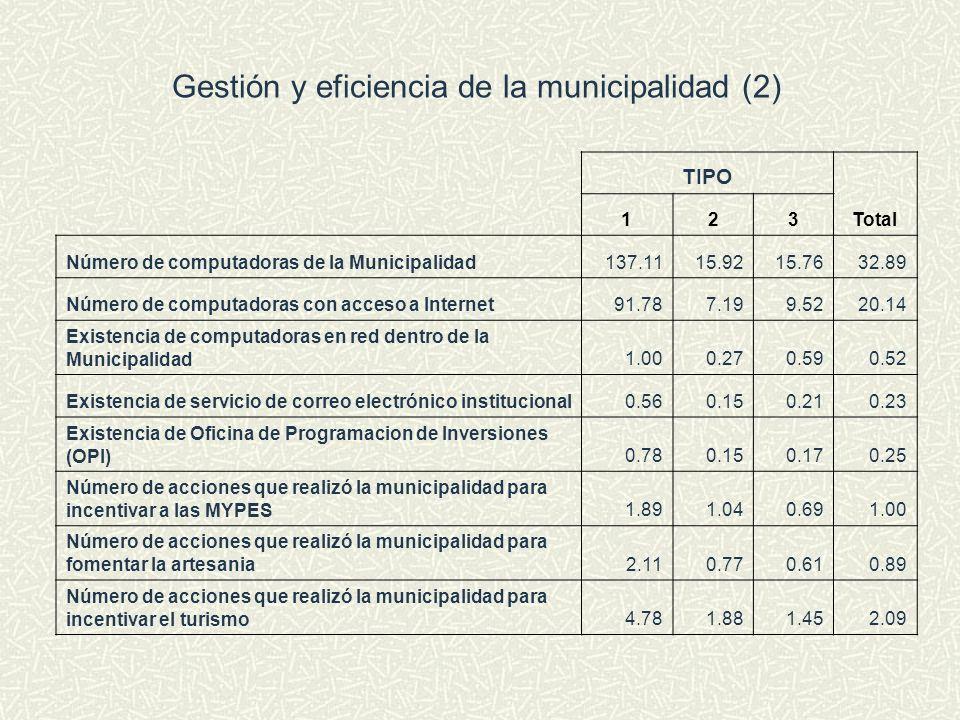 Gestión y eficiencia de la municipalidad (2) TIPO Total 123 Número de computadoras de la Municipalidad137.1115.9215.7632.89 Número de computadoras con