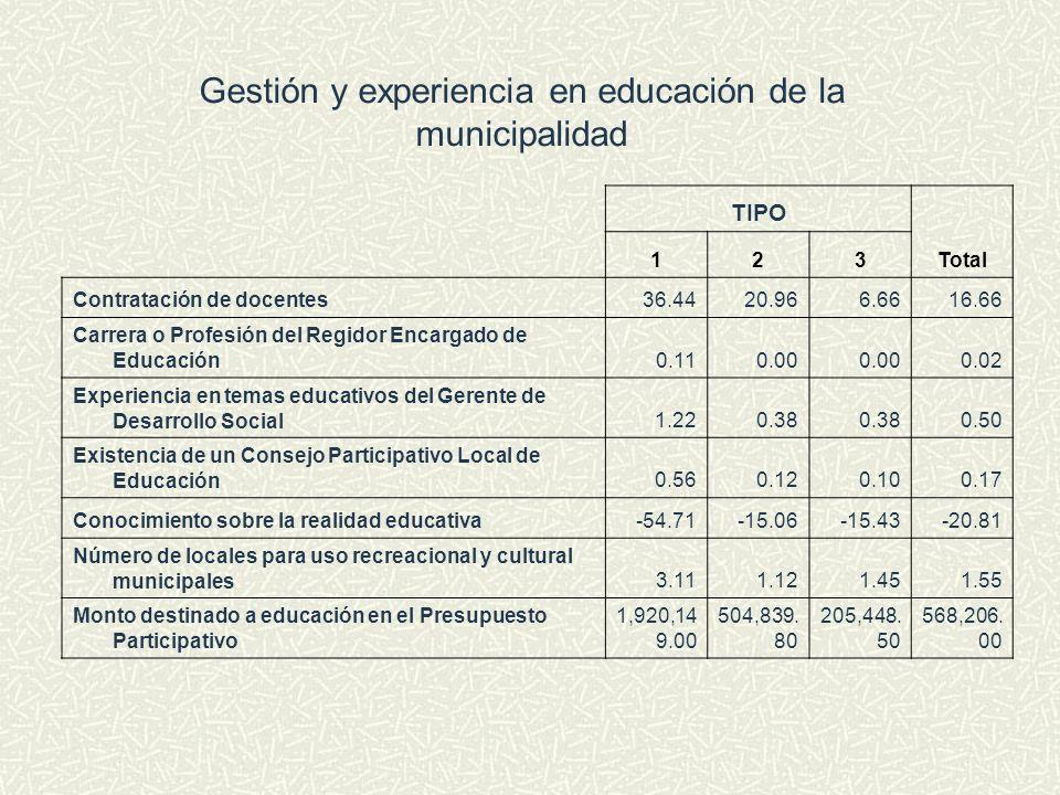 Gestión y experiencia en educación de la municipalidad TIPO Total 123 Contratación de docentes36.4420.966.6616.66 Carrera o Profesión del Regidor Enca