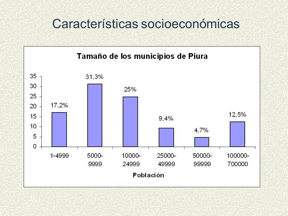 Características socioeconómicas