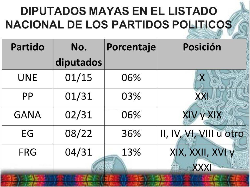 DIPUTADOS MAYAS EN EL LISTADO NACIONAL DE LOS PARTIDOS POLITICOS Partido No. diputados PorcentajePosición UNE01/1506%X PP01/3103%XXI GANA02/3106%XIV y