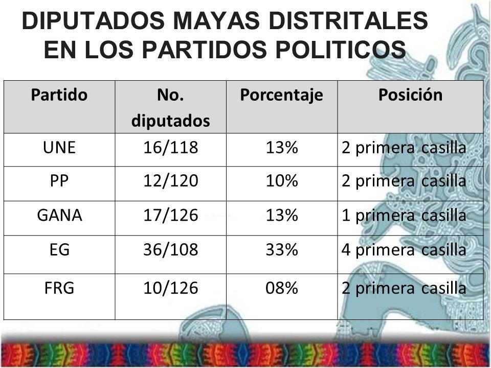 DIPUTADOS MAYAS DISTRITALES EN LOS PARTIDOS POLITICOS Partido No. diputados PorcentajePosición UNE16/11813%2 primera casilla PP12/12010%2 primera casi