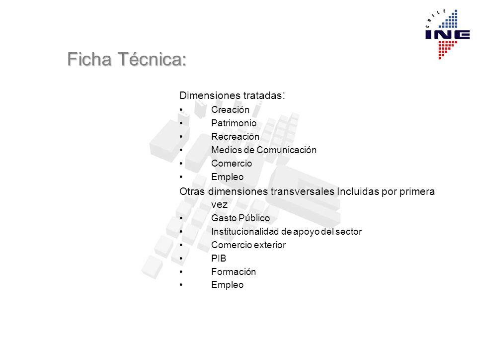 Ficha Técnica: Dimensiones tratadas : Creación Patrimonio Recreación Medios de Comunicación Comercio Empleo Otras dimensiones transversales Incluidas