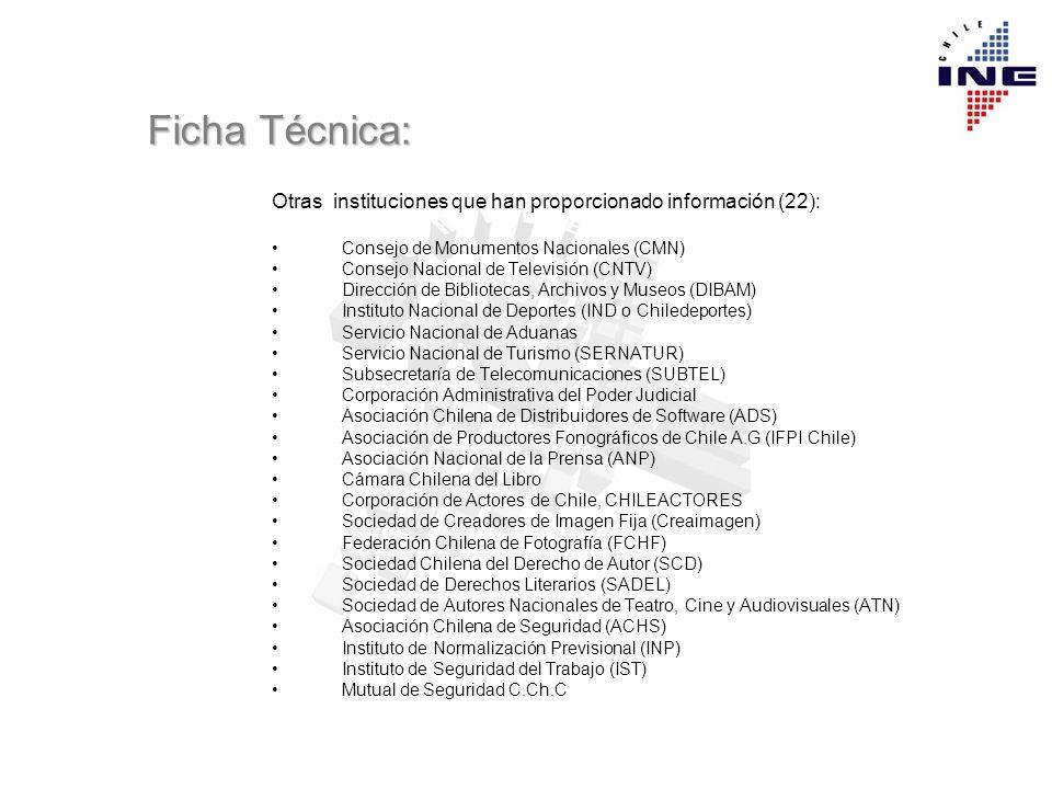 Ficha Técnica: Otras instituciones que han proporcionado información (22): Consejo de Monumentos Nacionales (CMN) Consejo Nacional de Televisión (CNTV