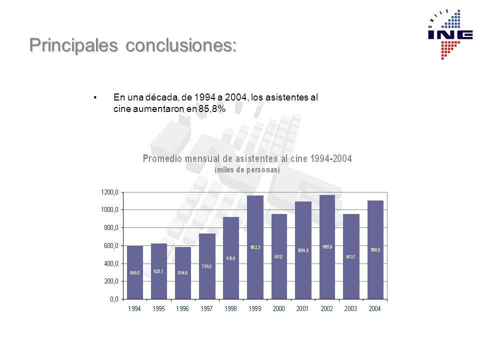 Principales conclusiones: En una década, de 1994 a 2004, los asistentes al cine aumentaron en 85,8%