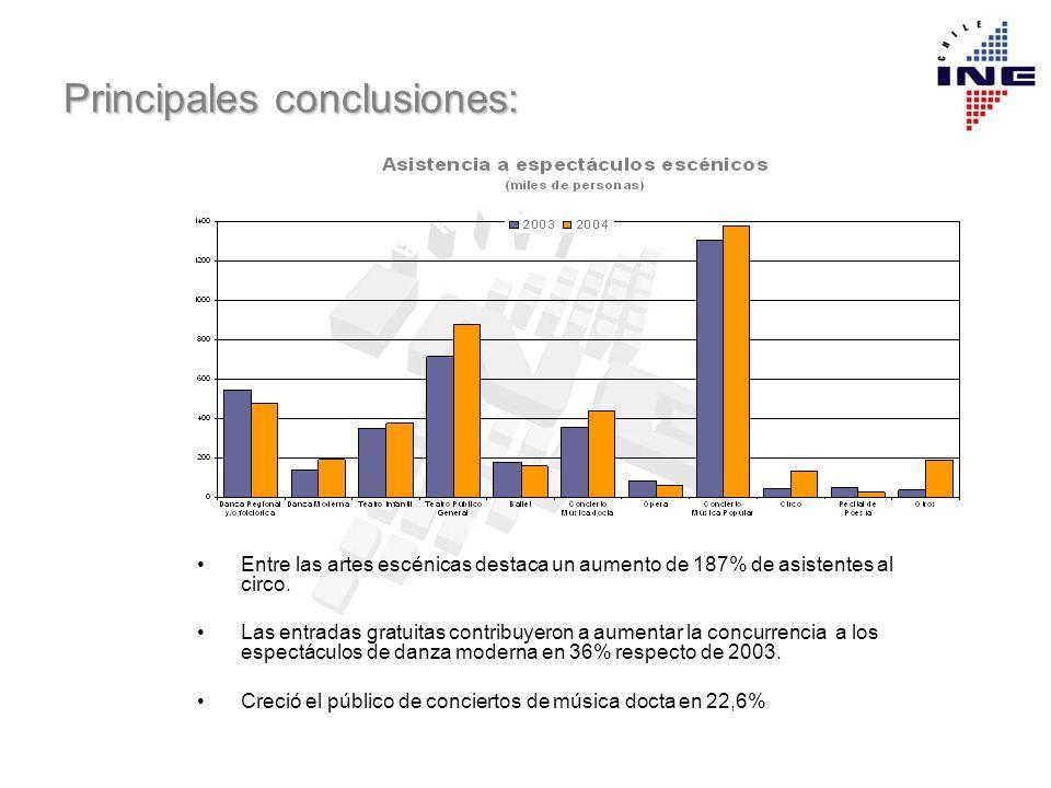 Principales conclusiones: Entre las artes escénicas destaca un aumento de 187% de asistentes al circo. Las entradas gratuitas contribuyeron a aumentar