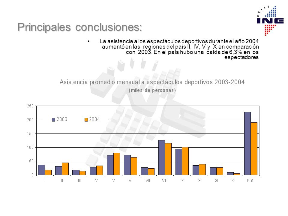 Principales conclusiones: La asistencia a los espectáculos deportivos durante el año 2004 aumentó en las regiones del país II, IV, V y X en comparació