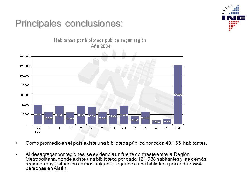 Principales conclusiones: Como promedio en el país existe una biblioteca pública por cada 40.133 habitantes. Al desagregar por regiones, se evidencia