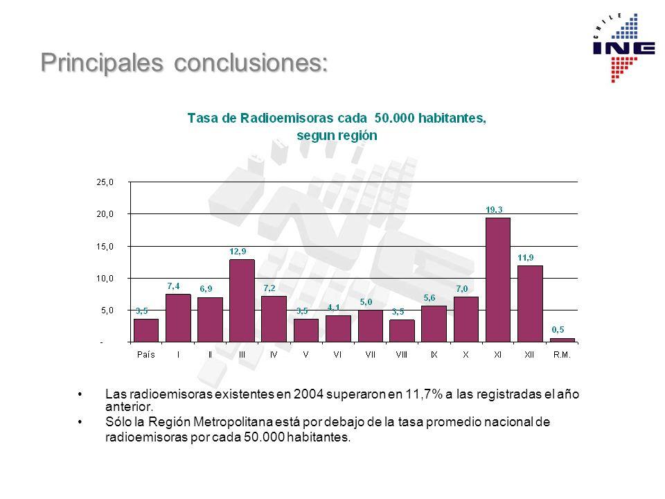 Principales conclusiones: Las radioemisoras existentes en 2004 superaron en 11,7% a las registradas el año anterior. Sólo la Región Metropolitana está