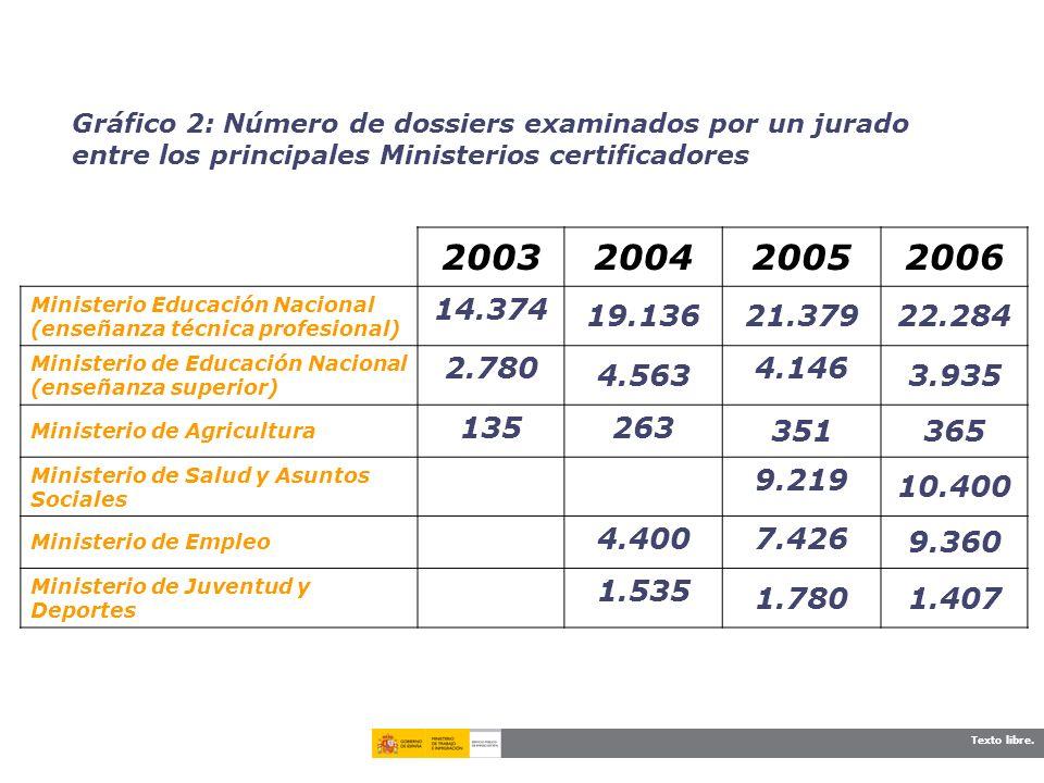 Texto libre. Gráfico 2: Número de dossiers examinados por un jurado entre los principales Ministerios certificadores 2003200420052006 Ministerio Educa