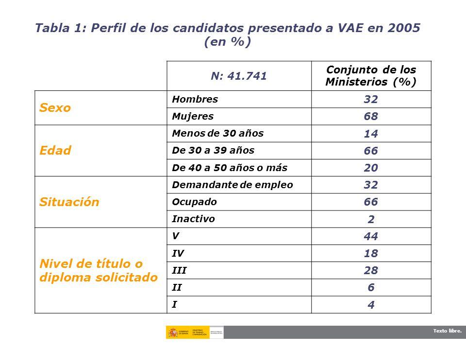 Texto libre. Tabla 1: Perfil de los candidatos presentado a VAE en 2005 (en %) N: 41.741 Conjunto de los Ministerios (%) Sexo Hombres 32 Mujeres 68 Ed