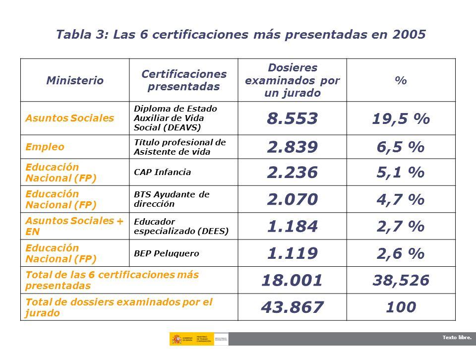 Texto libre. Tabla 3: Las 6 certificaciones más presentadas en 2005 Ministerio Certificaciones presentadas Dosieres examinados por un jurado % Asuntos