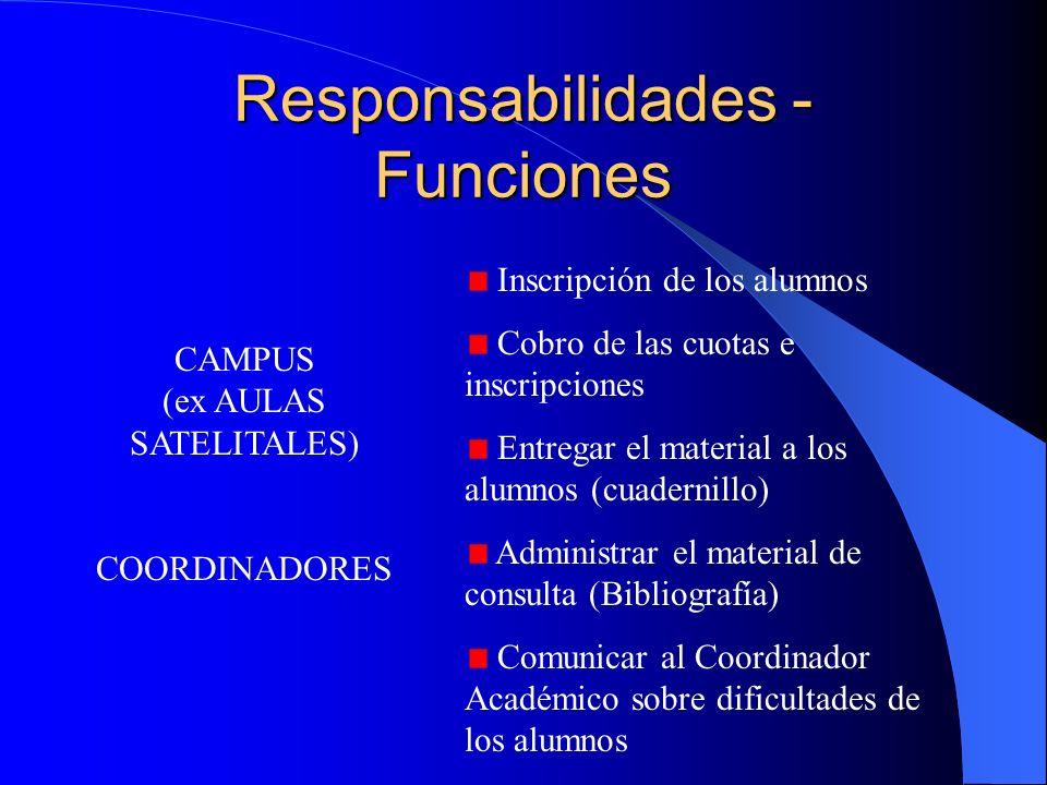 Responsabilidades - Funciones COORDINADOR ACADÉMICO Sugiere al Comité Académico el calendario de actividades (clases, exámenes,etc). Ejecuta las decis