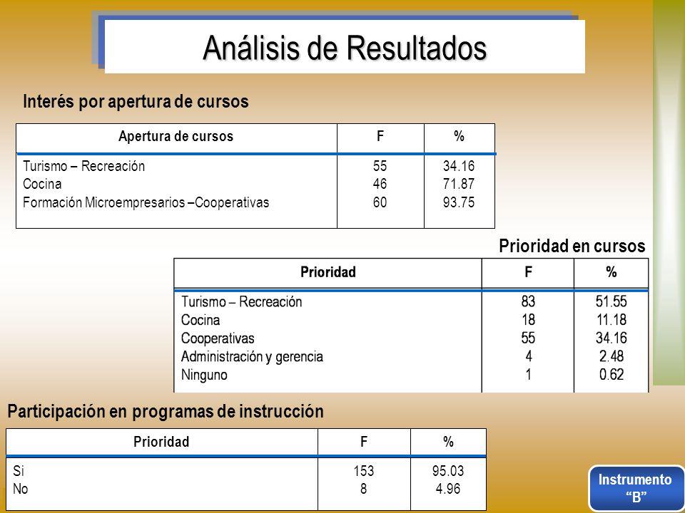 Análisis de Resultados 34.16 71.87 93.75 55 46 60 Turismo – Recreación Cocina Formación Microempresarios –Cooperativas %FApertura de cursos Interés po