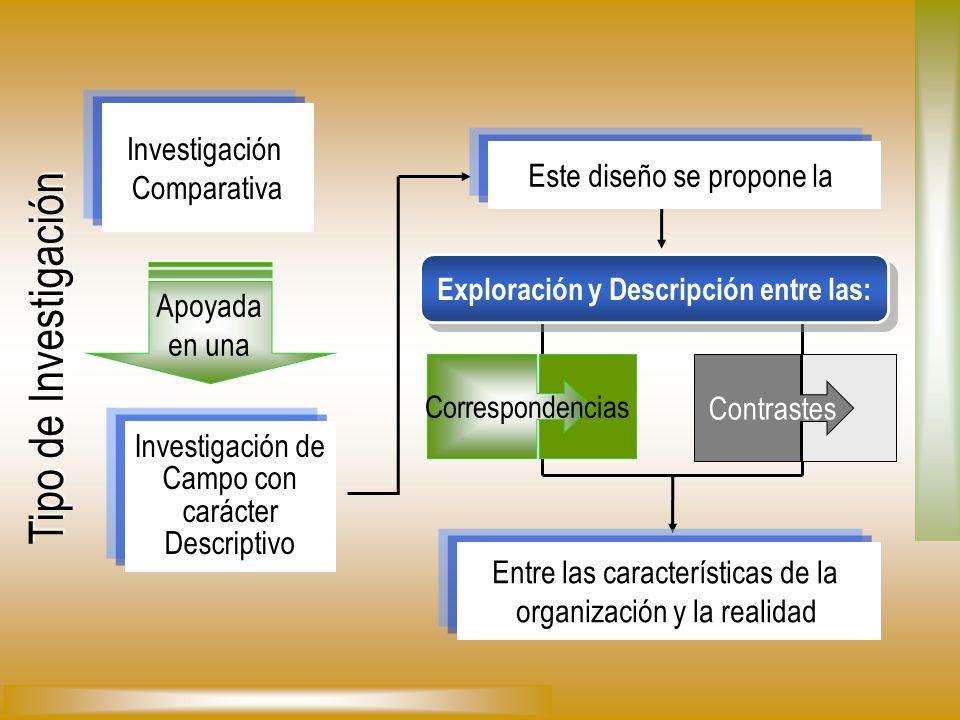 Tipo de Investigación Apoyada en una Correspondencias Contrastes Investigación Comparativa Investigación de Campo con carácter Descriptivo Este diseño