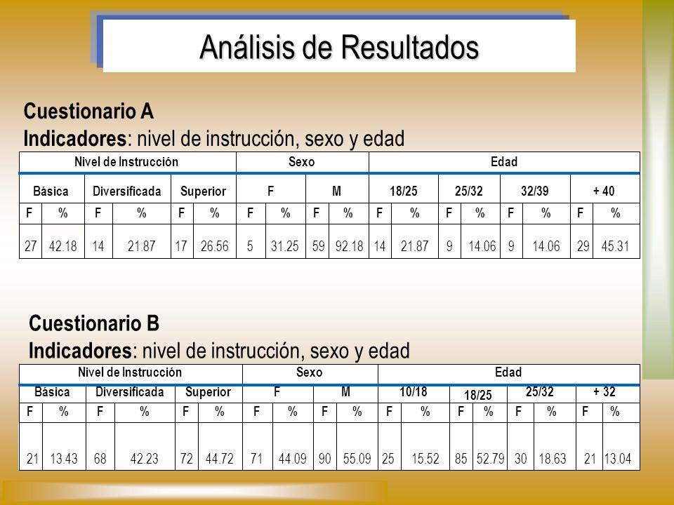Cuestionario A Indicadores : nivel de instrucción, sexo y edad 45.312914.069 921.871492.185931.25526.561721.871442.1827 %F%F%F%F%F%F%F%F%F + 4032/3925