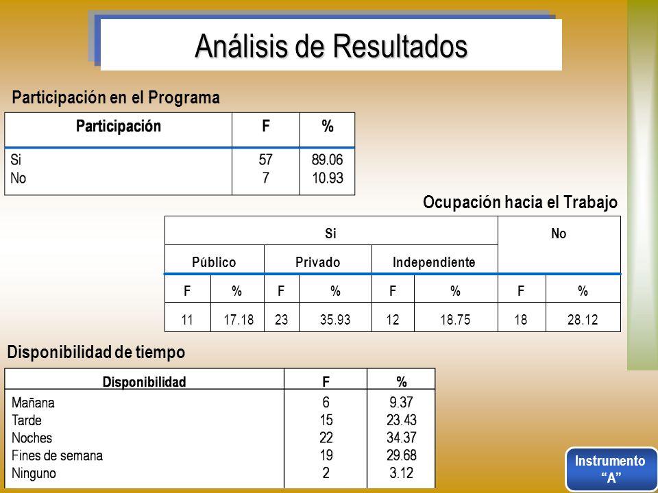 Análisis de Resultados Participación en el Programa Ocupación hacia el Trabajo 28.121818.751235.932317.1811 %F%F%F%F IndependientePrivadoPúblico NoSi