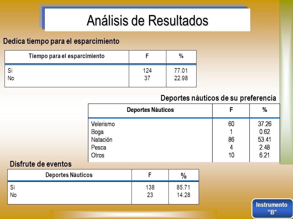 Análisis de Resultados Dedica tiempo para el esparcimiento 77.01 22.98 124 37 Si No %FTiempo para el esparcimiento Deportes náuticos de su preferencia