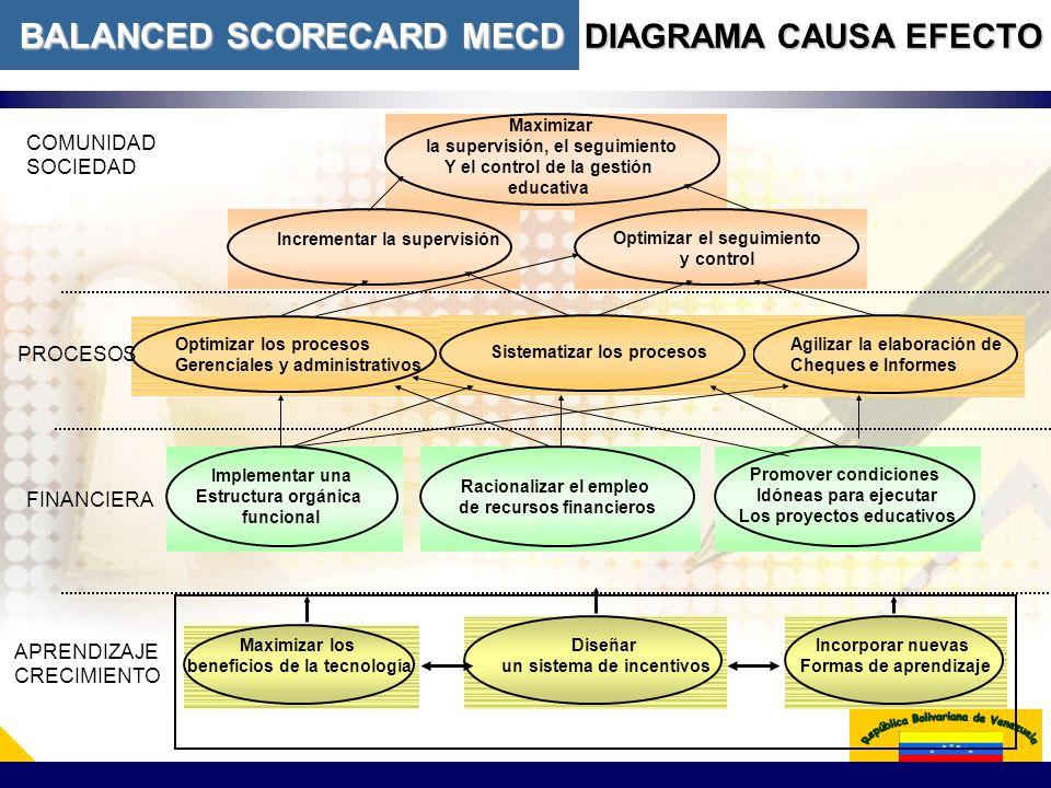 APRENDIZAJE CRECIMIENTO COMUNIDAD SOCIEDAD FINANCIERA Maximizar la supervisión, el seguimiento Y el control de la gestión educativa PROCESOS Racionali