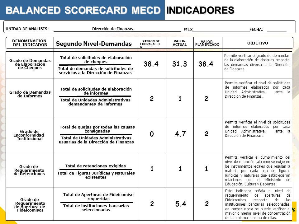 DENOMINACION DEL INDICADOR Segundo Nivel-Demandas VALOR PLANIFICADO OBJETIVO PATRON DE COMPARACIO N VALOR ACTUAL Dirección de Finanzas UNIDAD DE ANALI