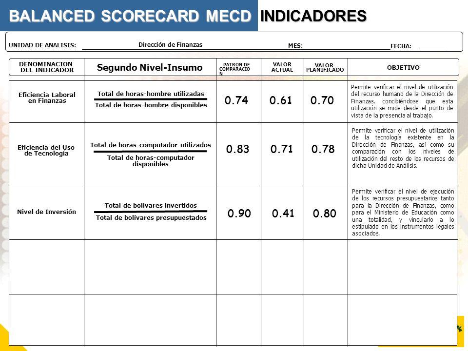 DENOMINACION DEL INDICADOR Segundo Nivel-Insumo VALOR PLANIFICADO OBJETIVO PATRON DE COMPARACIO N VALOR ACTUAL Dirección de Finanzas UNIDAD DE ANALISI