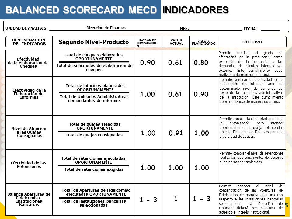 DENOMINACION DEL INDICADOR Segundo Nivel-Producto VALOR PLANIFICADO OBJETIVO PATRON DE COMPARACIO N VALOR ACTUAL Dirección de Finanzas UNIDAD DE ANALI