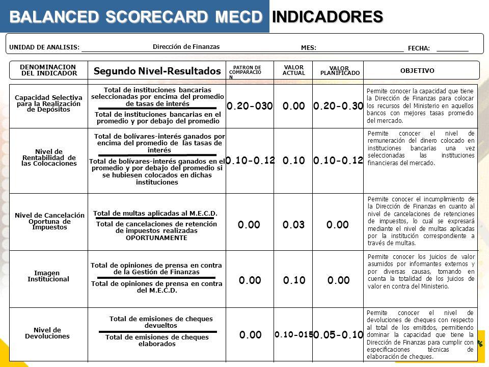 DENOMINACION DEL INDICADOR Segundo Nivel-Resultados VALOR PLANIFICADO OBJETIVO PATRON DE COMPARACIO N VALOR ACTUAL Dirección de Finanzas UNIDAD DE ANA