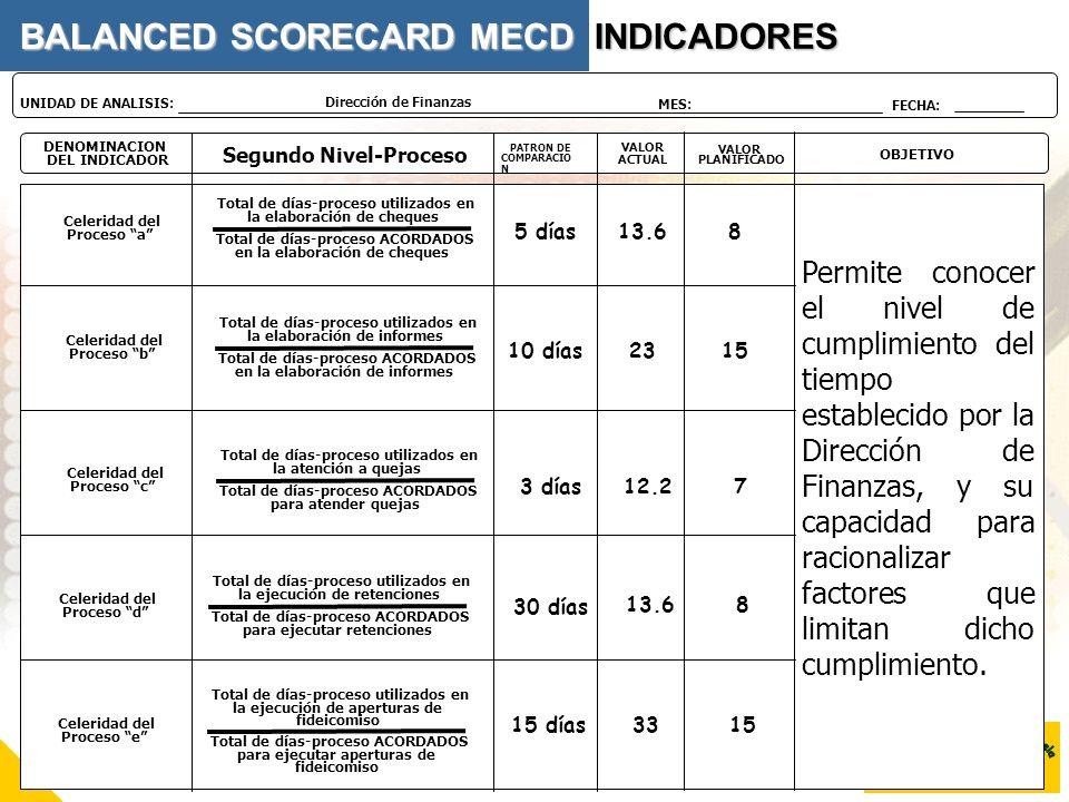 DENOMINACION DEL INDICADOR Segundo Nivel-Proceso VALOR PLANIFICADO OBJETIVO PATRON DE COMPARACIO N VALOR ACTUAL Dirección de Finanzas UNIDAD DE ANALIS