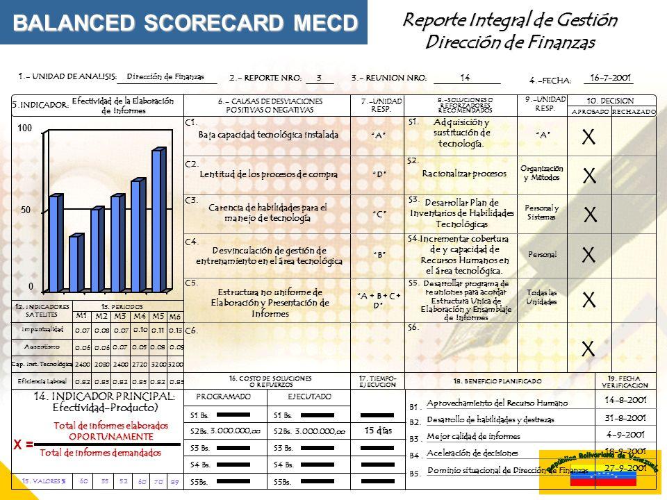 Reporte Integral de Gestión Dirección de Finanzas 1.- UNIDAD DE ANALISIS: 4.-FECHA: 16. COSTO DE SOLUCIONES O REFUERZOS EJECUTADOPROGRAMADO S1 Bs. S2B