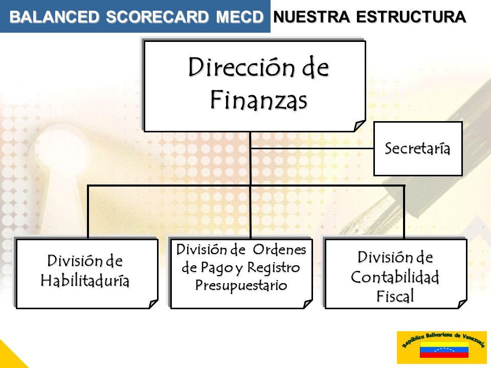 Dirección de Finanzas División de Habilitaduría División de Ordenes de Pago y Registro Presupuestario División de Contabilidad Fiscal Secretaría BALAN