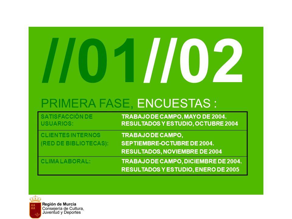 PRIMERA FASE, ENCUESTAS : //01//02 SATISFACCIÓN DE USUARIOS: TRABAJO DE CAMPO, MAYO DE 2004.