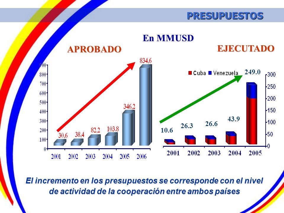 En MMUSD El incremento en los presupuestos se corresponde con el nivel de actividad de la cooperación entre ambos países PRESUPUESTOS PRESUPUESTOS 10.