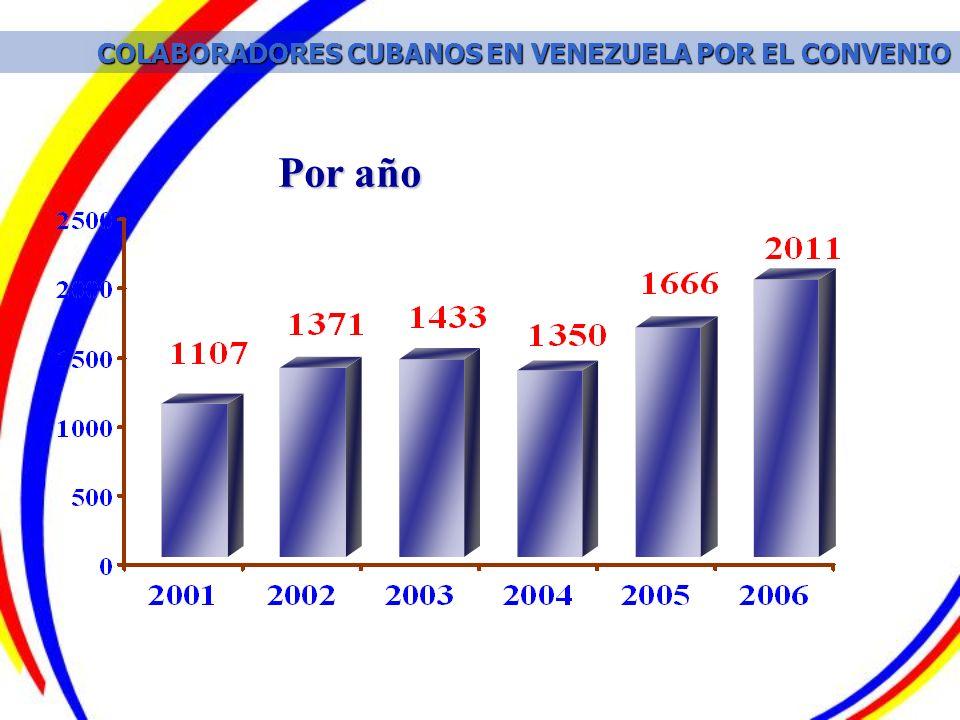 Por año COLABORADORES CUBANOS EN VENEZUELA POR EL CONVENIO