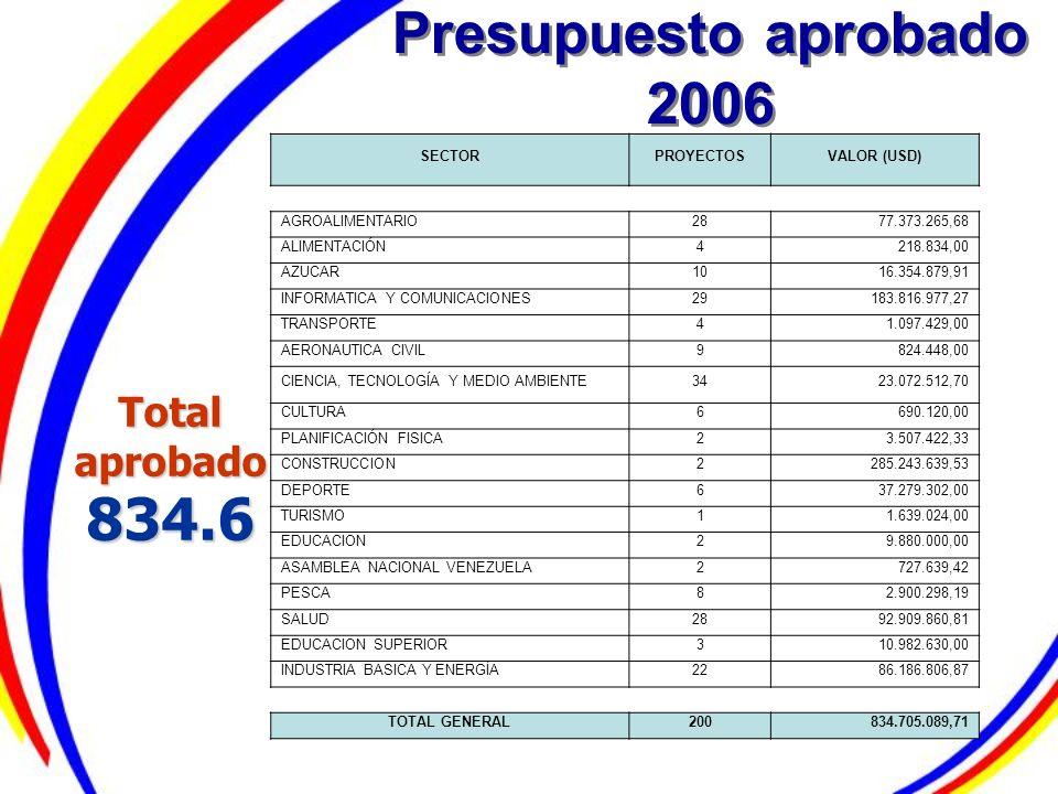 Presupuesto aprobado 2006 Total aprobado 834.6 SECTORPROYECTOSVALOR (USD) AGROALIMENTARIO2877.373.265,68 ALIMENTACIÓN4218.834,00 AZUCAR1016.354.879,91