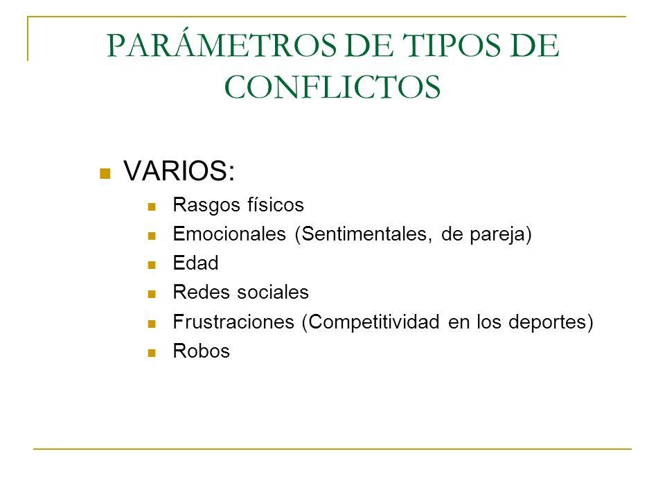 PARÁMETROS DE TIPOS DE CONFLICTOS VARIOS: Rasgos físicos Emocionales (Sentimentales, de pareja) Edad Redes sociales Frustraciones (Competitividad en los deportes) Robos