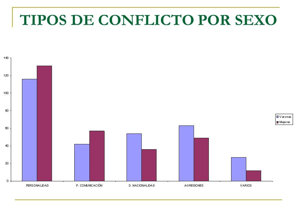 TIPOS DE CONFLICTO POR SEXO